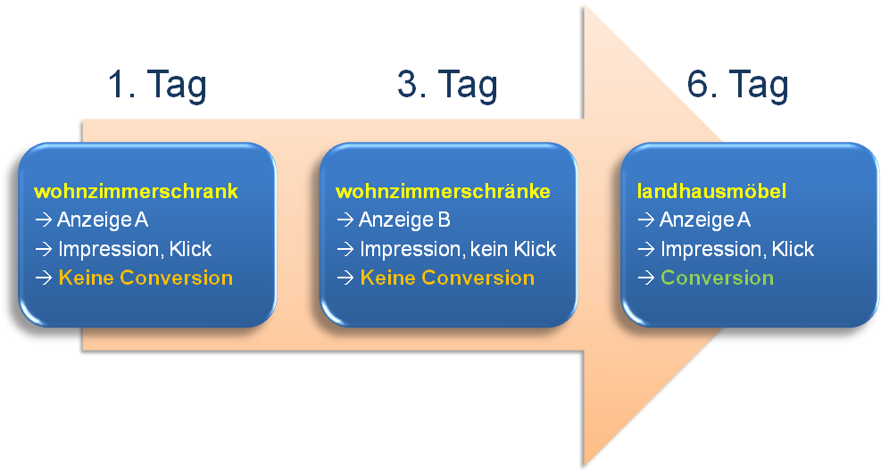 Latenz bei der Conversion