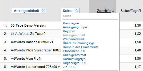 Google Analytics - 10 neue AdWords Dimensionen