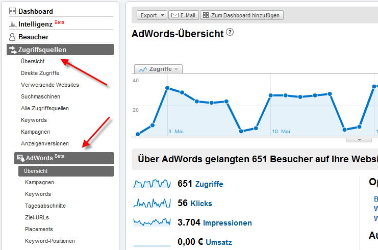 Google Analytics - Menü 'AdWords'