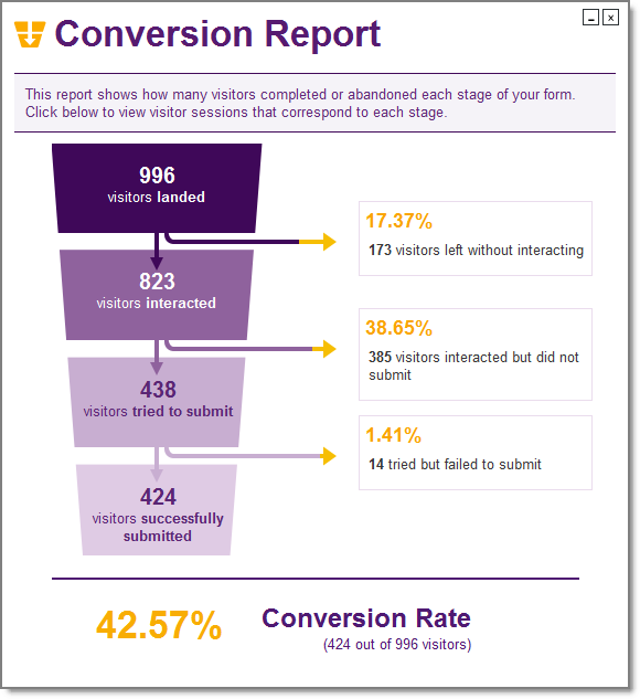 ClickTale: Conversion Report vor Optimierung
