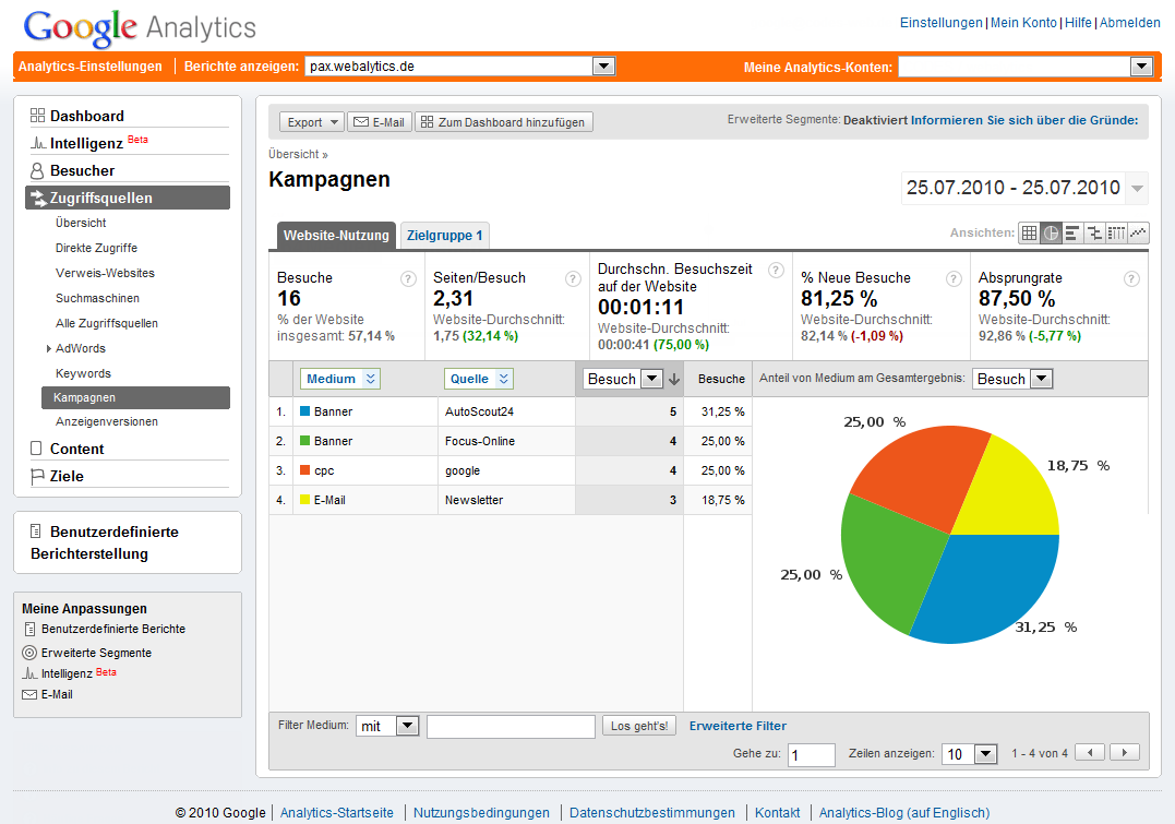 Kampagnen-Auswertung mit Google Analytics