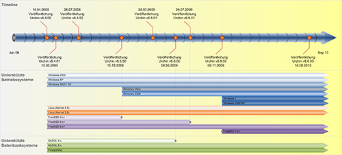 Timeline Urchin v6 Releases - aktualisiert (Stand 16.08.2010)