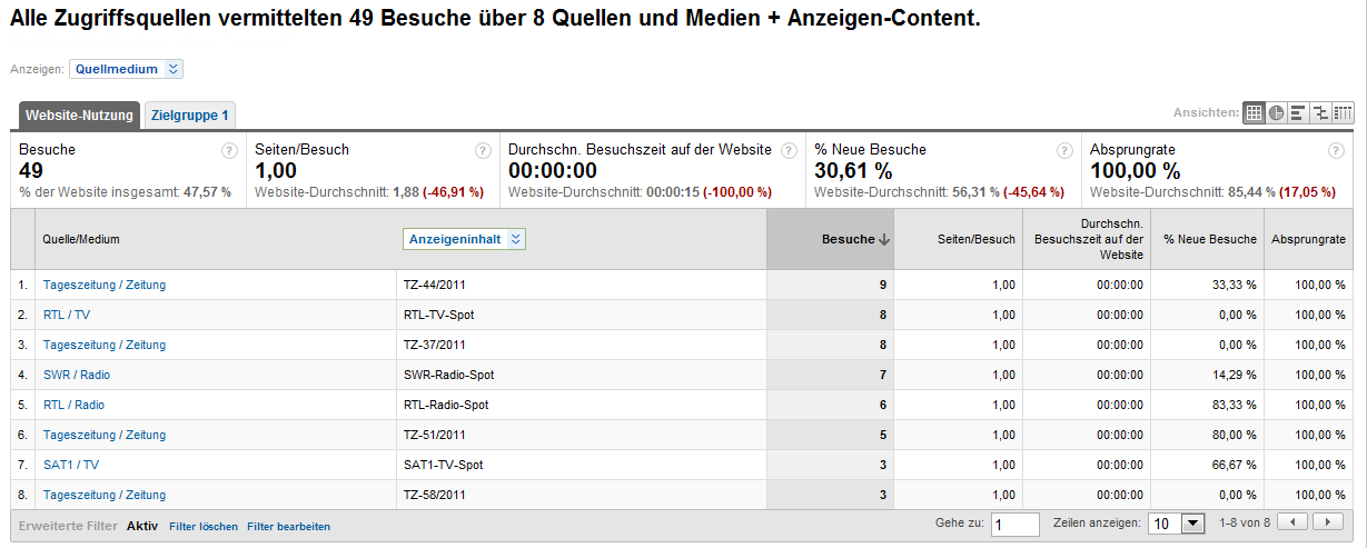 Offline-Kampagnenauswertung mit Google Analytics