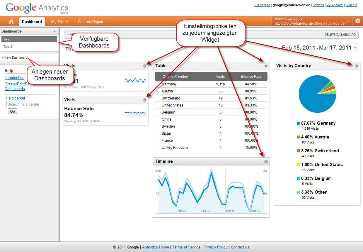 Google Analytics - neue Dashboards