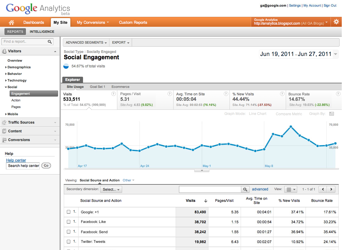 Auswertung der Social Buttons in Google Analytics