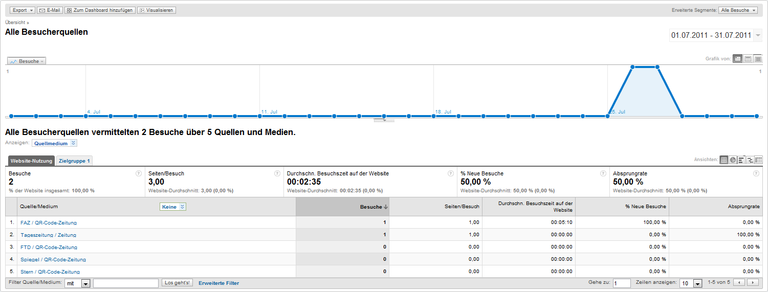 Kampagnenauswertung mit Google Analytics