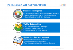 3 Things to do with Google Analytics