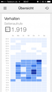 Seitenaufrufe - Google Analytics iPhone App