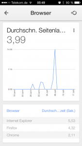 Seitenladezeit - Google Analytics iPhone App